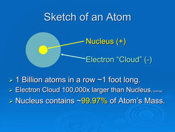 Sketch of an Atom