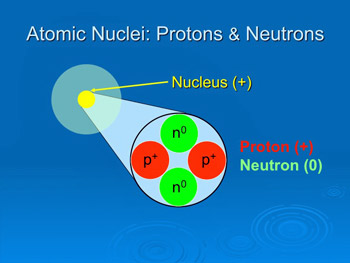 Atomic Nuclei: Protons and Neutrons