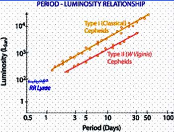 period and luminosity