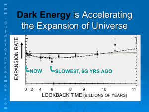 Dark energy is accelerating the expansion of the universe.
