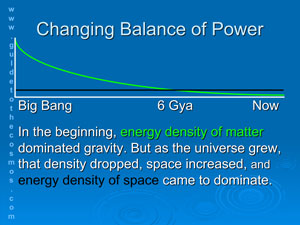in the beginning, energy density of matter dominated gravity. But now, energy density of space dominates.