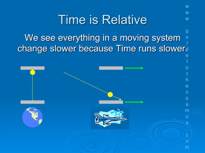 Time is relative because time runs slower in a moving system.