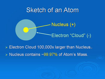 Atoms have two parts: an inside (nucleus,with almost all the energy) and an outside (electron cloud).