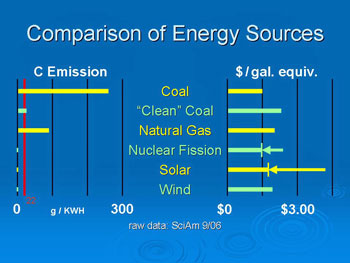 Near-term energy sources compared for cost and carbon emission.