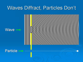 Waves diffract, particles don't diffract.