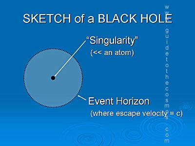 sketch of black hole